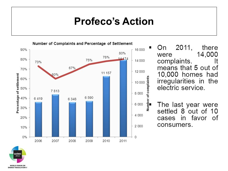 Profeco's Action  On 2011, there were 14,000 complaints.