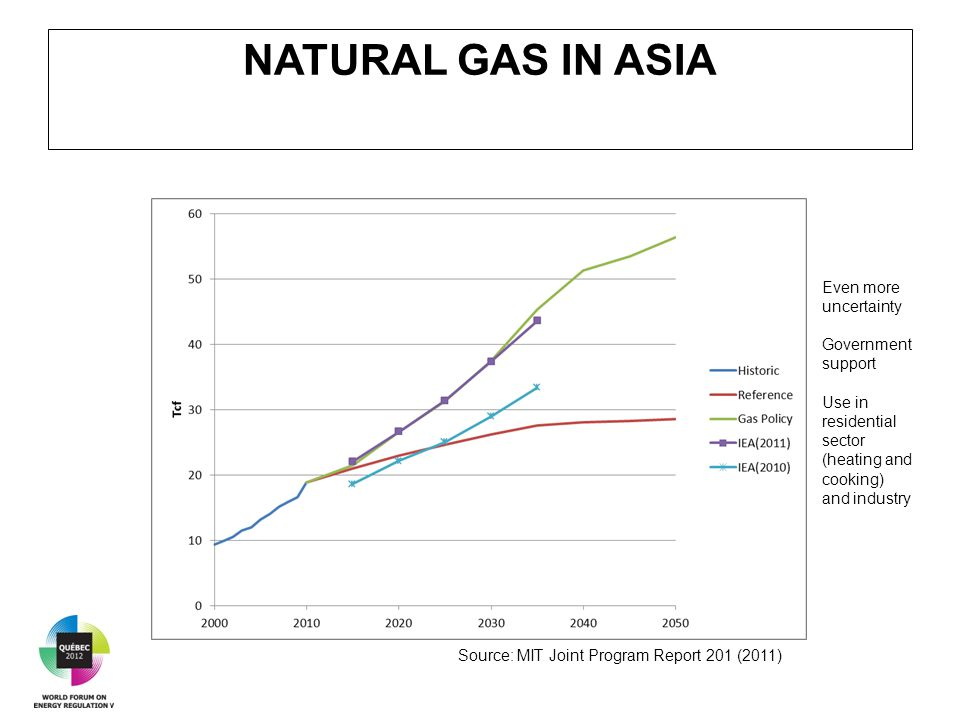 NATURAL GAS IN ASIA Source: MIT Joint Program Report 201 (2011) Even more uncertainty Government support Use in residential sector (heating and cooking) and industry
