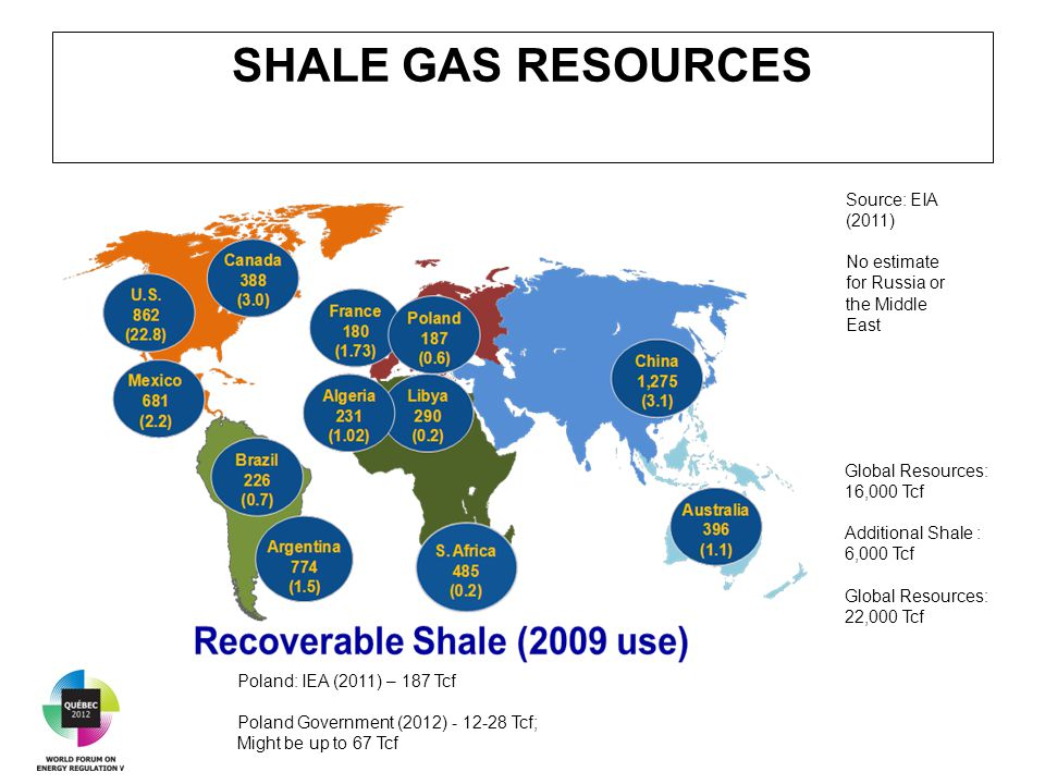 SHALE GAS RESOURCES Source: EIA (2011) No estimate for Russia or the Middle East Global Resources: 16,000 Tcf Additional Shale : 6,000 Tcf Global Resources: 22,000 Tcf Poland: IEA (2011) – 187 Tcf Poland Government (2012) - 12-28 Tcf; Might be up to 67 Tcf