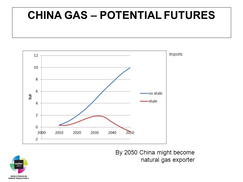 CHINA GAS – POTENTIAL FUTURES By 2050 China might become natural gas exporter Imports
