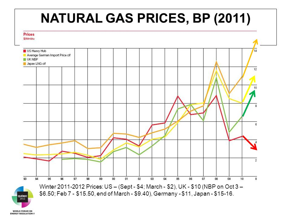 NATURAL GAS PRICES, BP (2011) Winter 2011-2012 Prices: US – (Sept - $4; March - $2), UK - $10 (NBP on Oct 3 – $6.50; Feb 7 - $15.50, end of March - $9.40), Germany - $11, Japan - $15-16.