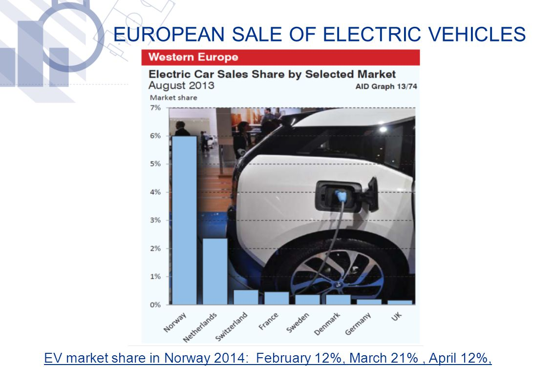 EUROPEAN SALE OF ELECTRIC VEHICLES EV market share in Norway 2014: February 12%, March 21%, April 12%,
