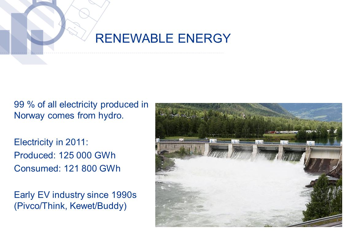 RENEWABLE ENERGY ​ 99 % of all electricity produced in Norway comes from hydro. ​ Electricity in 2011: ​ Produced: 125 000 GWh ​ Consumed: 121 800 GWh
