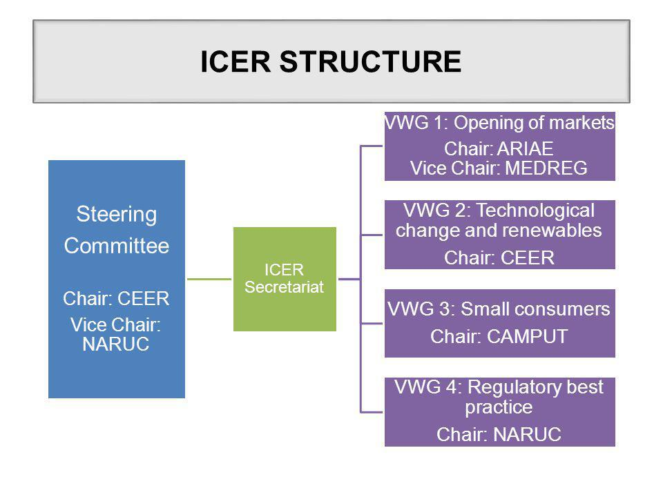 Steering Committee Chair: CEER Vice Chair: NARUC ICER Secretariat VWG 1: Opening of markets Chair: ARIAE Vice Chair: MEDREG VWG 2: Technological change and renewables Chair: CEER VWG 3: Small consumers Chair: CAMPUT VWG 4: Regulatory best practice Chair: NARUC ICER STRUCTURE