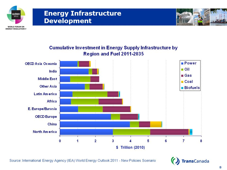 8 Energy Infrastructure Development Source: International Energy Agency (IEA) World Energy Outlook New Policies Scenario $ Trillion (2010)