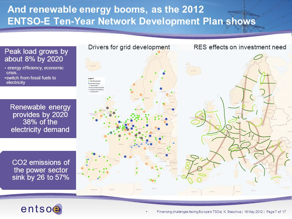 And renewable energy booms, as the 2012 ENTSO-E Ten-Year Network Development Plan shows Peak load grows by about 8% by 2020 energy efficiency, economic crisis… switch from fossil fuels to electricity Renewable energy provides by 2020 38% of the electricity demand CO2 emissions of the power sector sink by 26 to 57% Drivers for grid development RES effects on investment need Financing challenges facing Europe's TSOs| K.