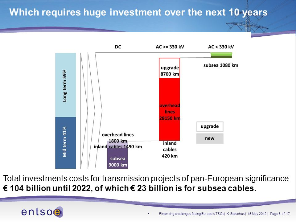 Which requires huge investment over the next 10 years Total investments costs for transmission projects of pan-European significance: € 104 billion until 2022, of which € 23 billion is for subsea cables.