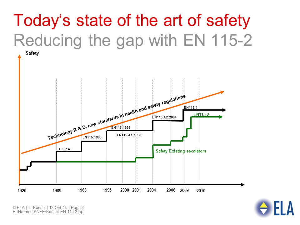 © ELA | T. Kausel | 12-Oct-14 | Page 3 H:\Normen\SNEE\Kausel EN 115-2.ppt Today's state of the art of safety Reducing the gap with EN 115-2 19201969 1