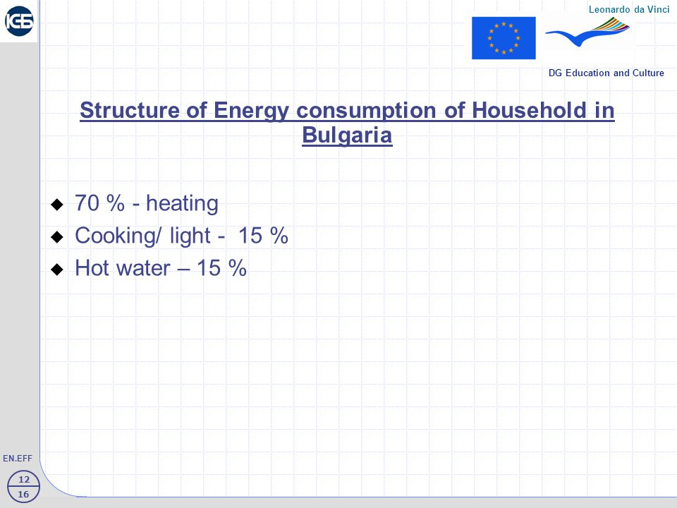 12 16 EN.EFF Leonardo da Vinci DG Education and Culture Structure of Energy consumption of Household in Bulgaria  70 % - heating  Cooking/ light - 15 %  Hot water – 15 %