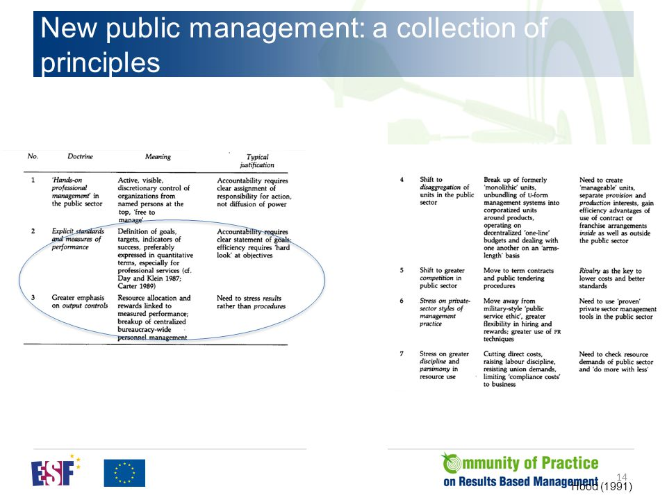 New public management: a collection of principles Hood (1991) 14