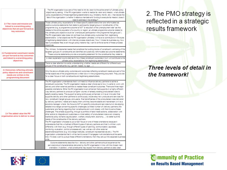 2. The PMO strategy is reflected in a strategic results framework Three levels of detail in the framework!