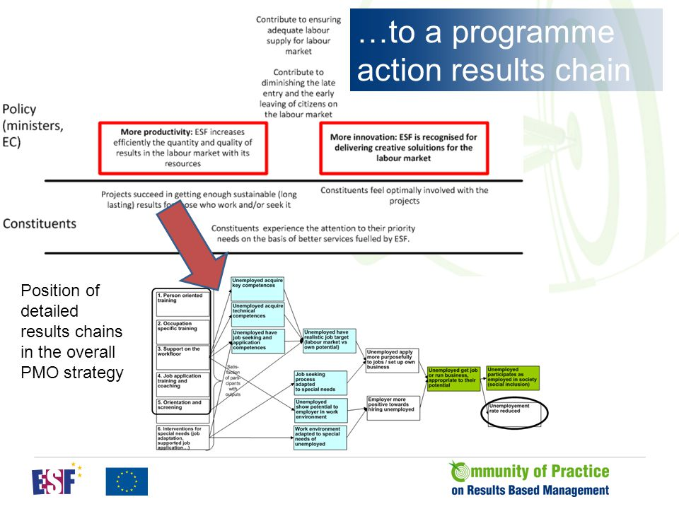 57 Position of detailed results chains in the overall PMO strategy …to a programme action results chain