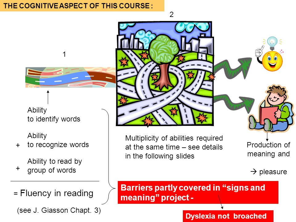 = Fluency in reading Ability to recognize words Ability to identify words Ability to read by group of words + + Multiplicity of abilities required at the same time – see details in the following slides THE COGNITIVE ASPECT OF THIS COURSE : Barriers partly covered in signs and meaning project - 1 Dyslexia not broached (see J.