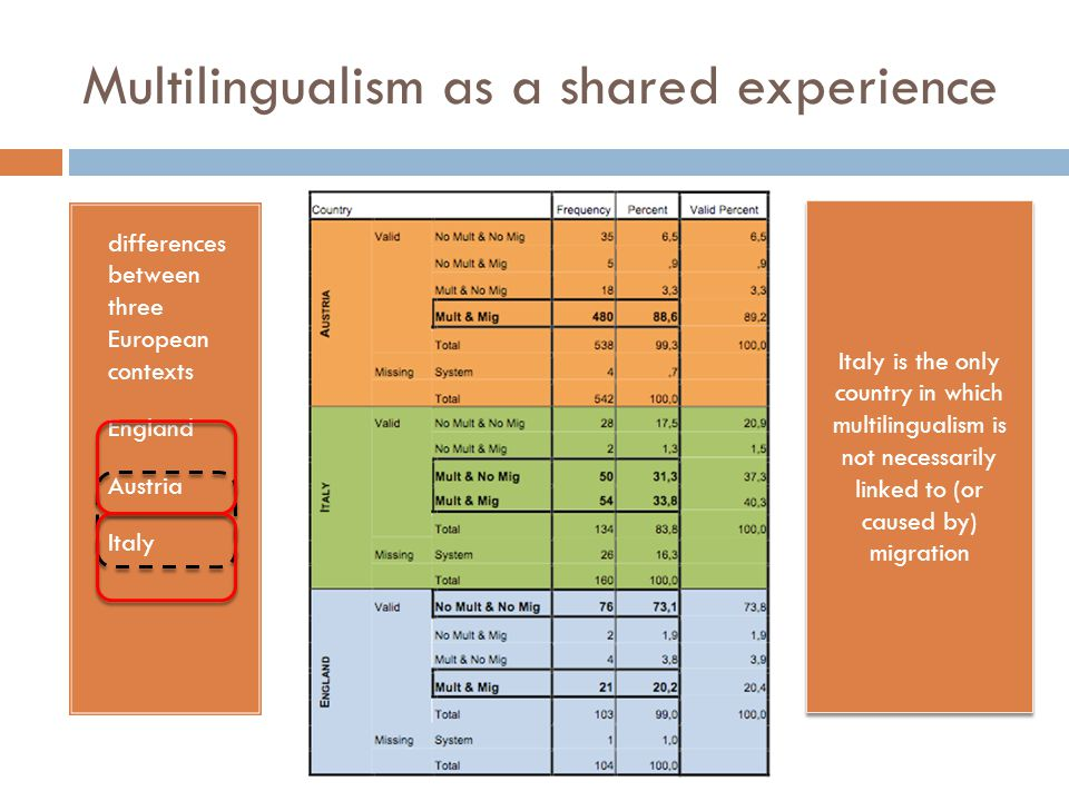 Silvia Dal Negro - Linee Multilingualism as a shared experience differences between three European contexts England Austria Italy Italy is the only co