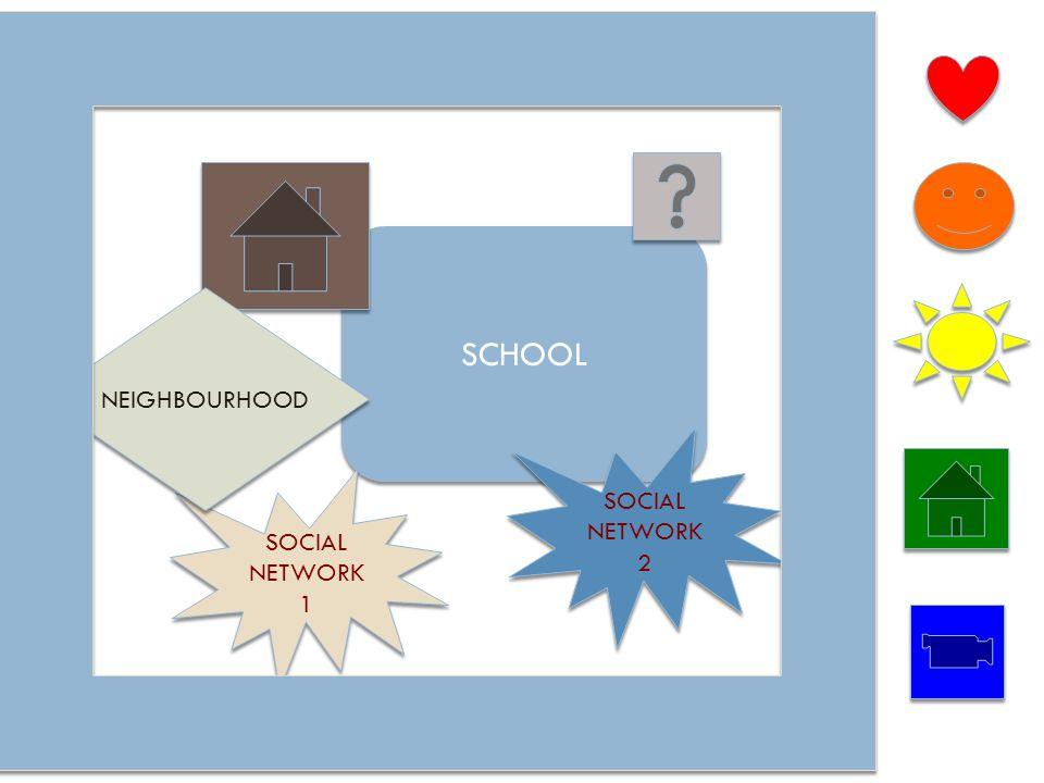Silvia Dal Negro - Linee SCHOOL SOCIAL NETWORK 1 SOCIAL NETWORK 2 NEIGHBOURHOOD
