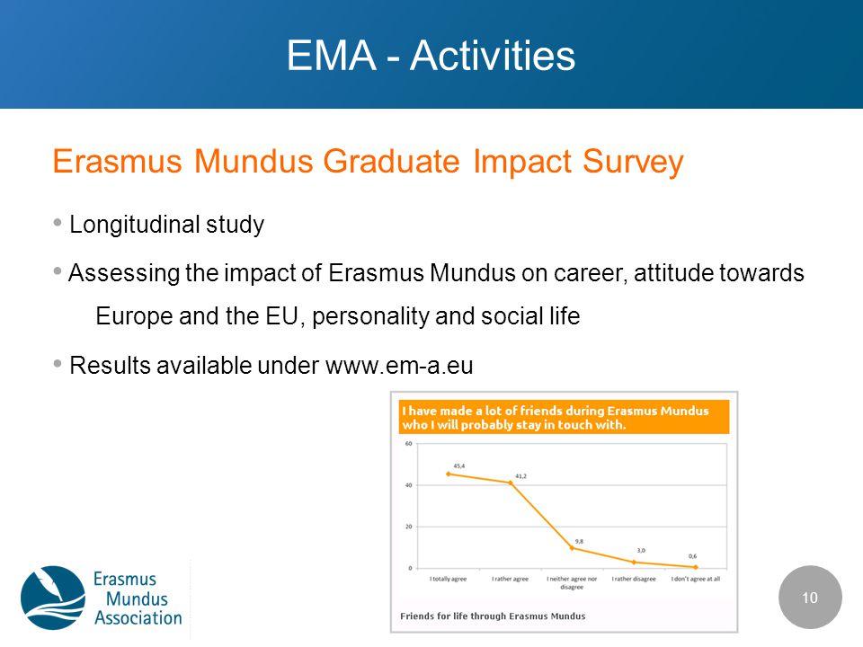 Erasmus Mundus Graduate Impact Survey EMA - Activities Longitudinal study Assessing the impact of Erasmus Mundus on career, attitude towards Europe and the EU, personality and social life Results available under www.em-a.eu 10