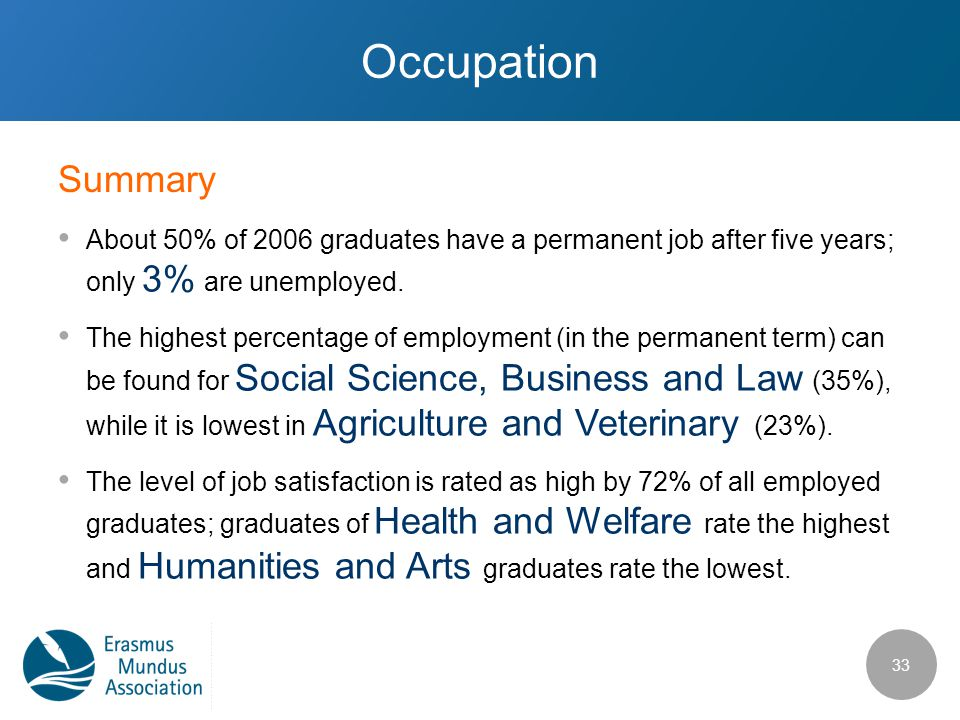 Occupation About 50% of 2006 graduates have a permanent job after five years; only 3% are unemployed.