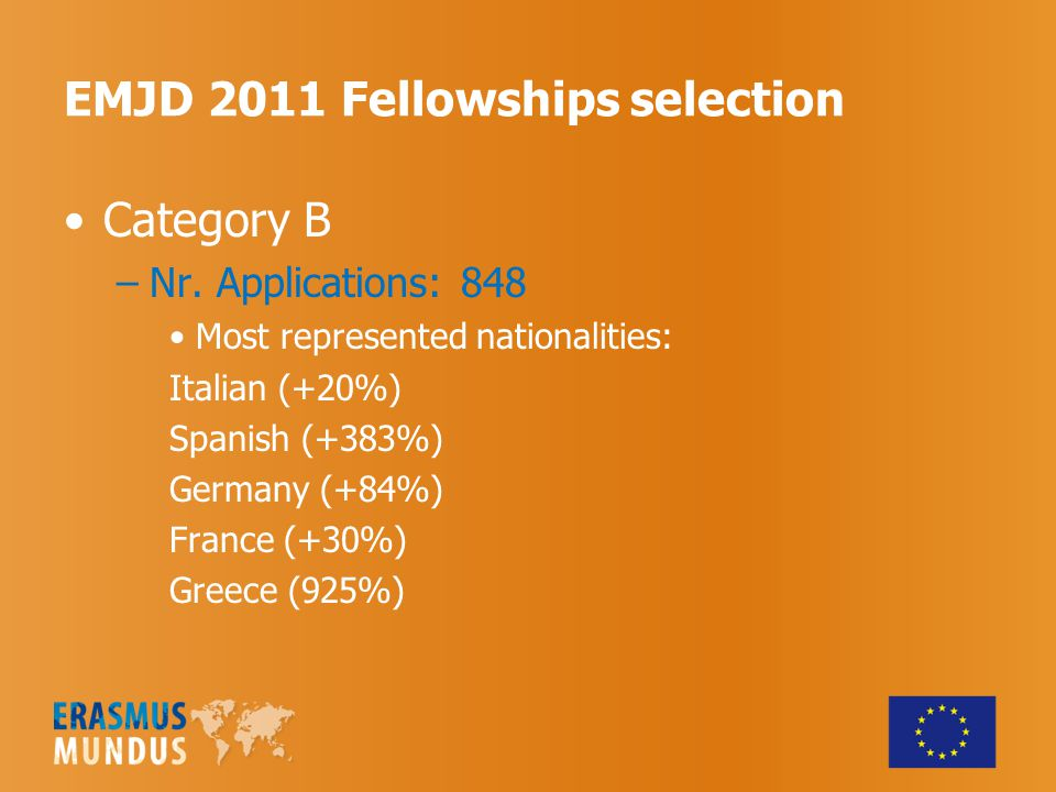EMJD 2011 Fellowships selection Category B –Nr.