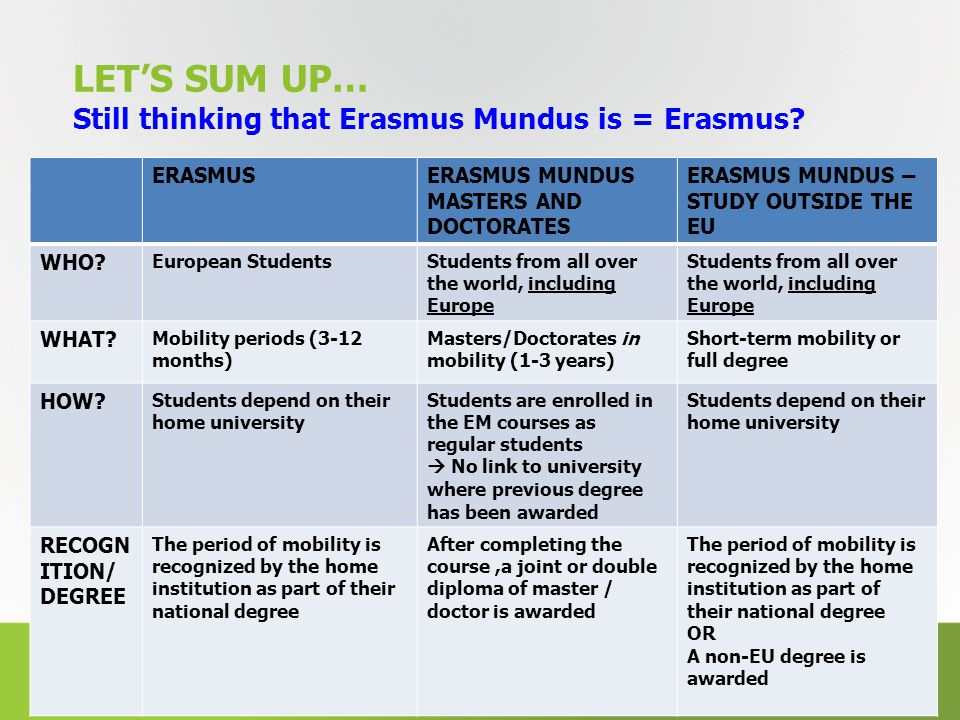 LET'S SUM UP… Still thinking that Erasmus Mundus is = Erasmus.