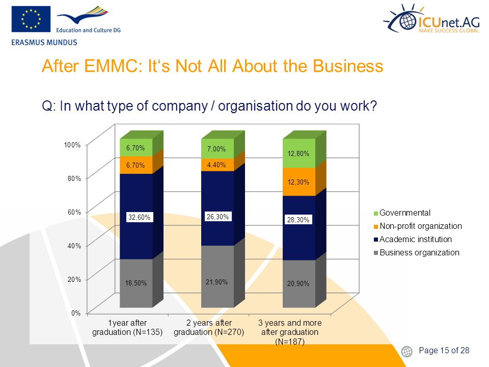 Page 15 of 28 After EMMC: It's Not All About the Business Q: In what type of company / organisation do you work