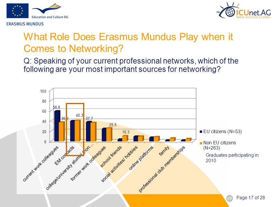 Page 17 of 28 What Role Does Erasmus Mundus Play when it Comes to Networking.