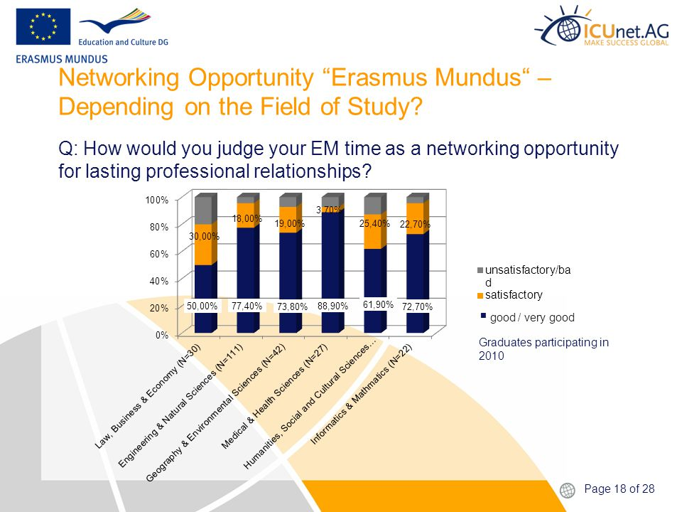 Page 18 of 28 Networking Opportunity Erasmus Mundus – Depending on the Field of Study.