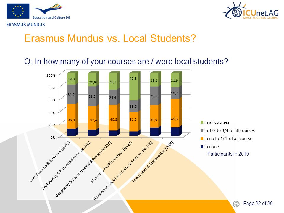 Page 22 of 28 Erasmus Mundus vs. Local Students.