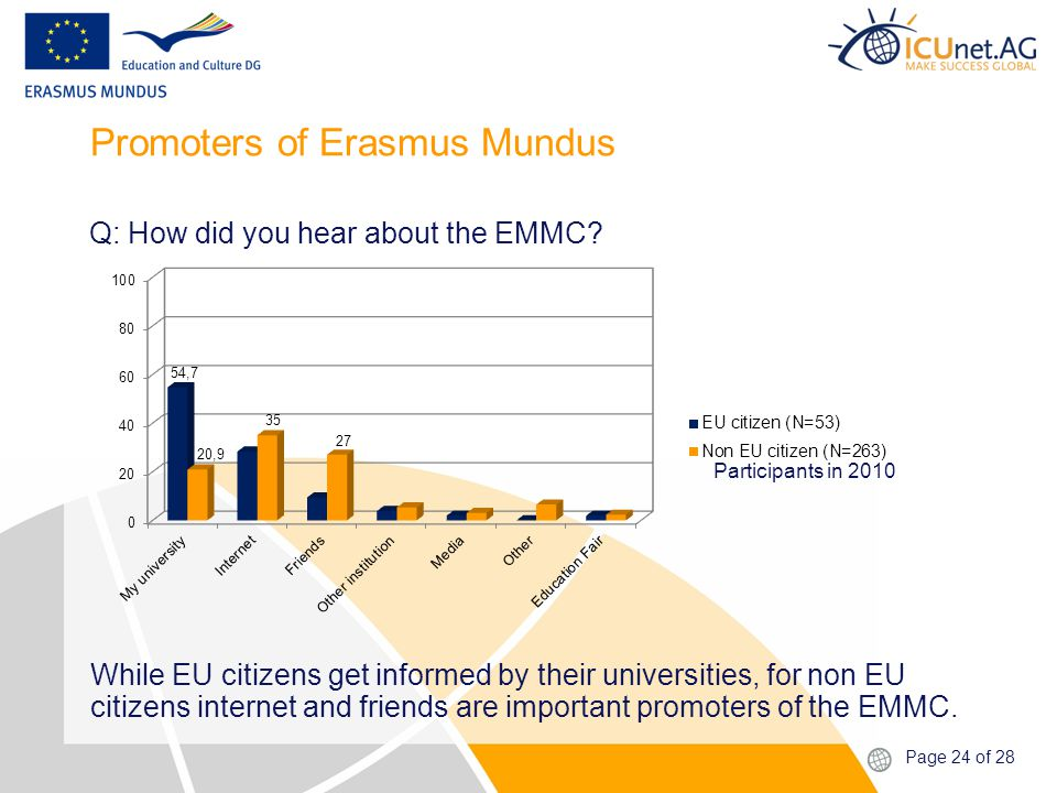 Page 24 of 28 Promoters of Erasmus Mundus While EU citizens get informed by their universities, for non EU citizens internet and friends are important promoters of the EMMC.