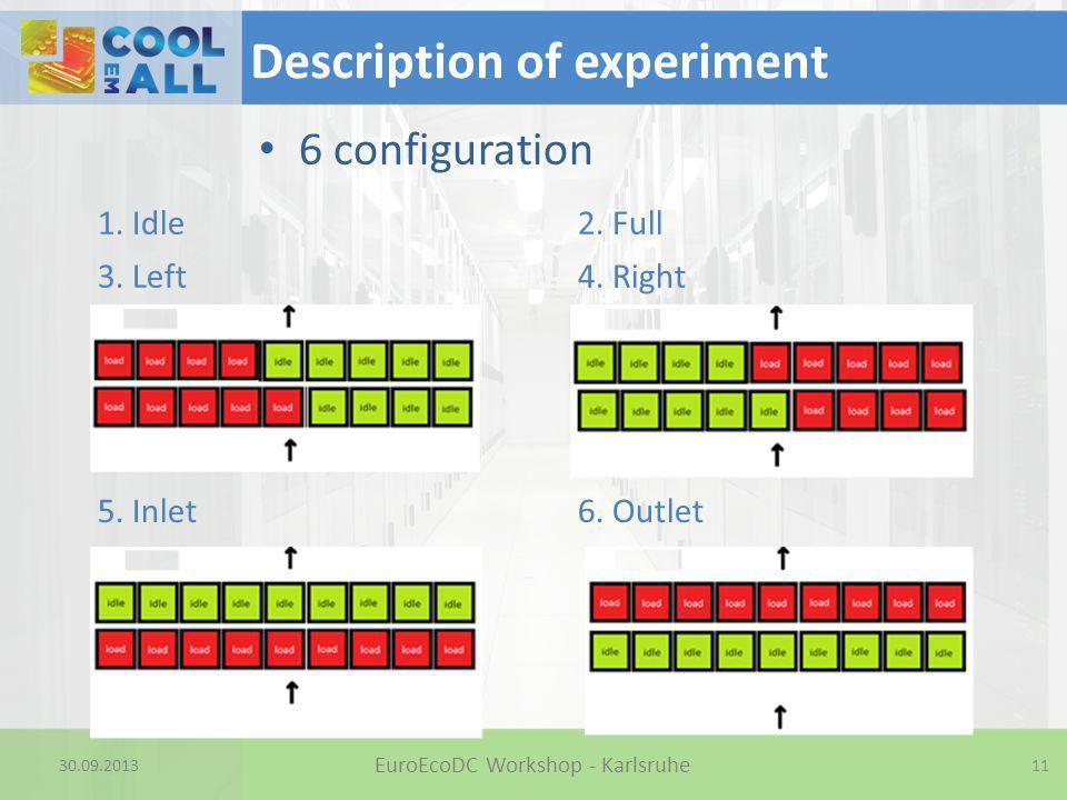 30.09.2013 Description of experiment 6 configuration 11 EuroEcoDC Workshop - Karlsruhe 1. Idle2. Full 3. Left4. Right 5. Inlet6. Outlet