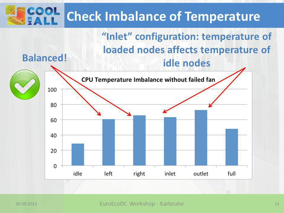 """30.09.2013 Check Imbalance of Temperature 14 EuroEcoDC Workshop - Karlsruhe Balanced! """"Inlet"""" configuration: temperature of loaded nodes affects tempe"""