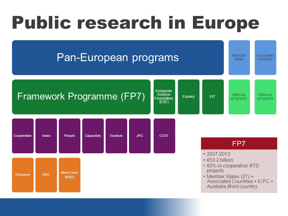 Public research in Europe Pan-European programs Framework Programme (FP7) Cooperation10 themesIdeasERCPeople Marie Curie IRSES CapacitiesEuratomJRC European Science Foundation (ESF) COST EurekaEIT Member states National programs Associated countries National programs FP7 2007-2013 €53.2 billion 60% in cooperative RTD projects Member States (27) + Associated Countries + ICPC + Australia (third country)