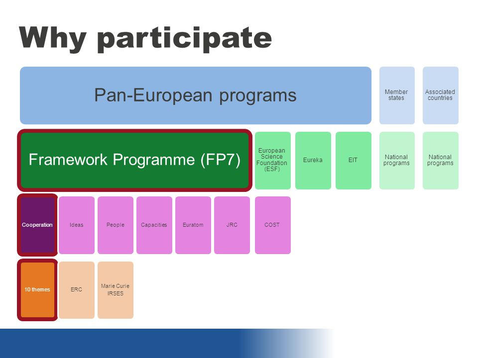 Why participate Pan-European programs Framework Programme (FP7) Cooperation10 themesIdeasERCPeople Marie Curie IRSES CapacitiesEuratomJRC European Science Foundation (ESF) COST EurekaEIT Member states National programs Associated countries National programs