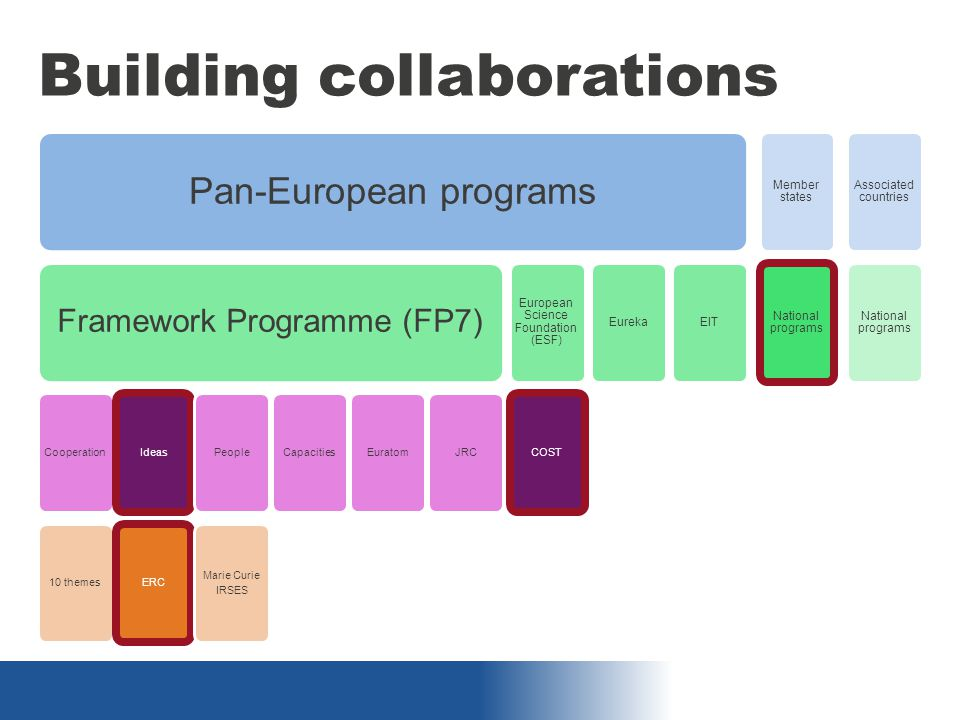 Building collaborations Pan-European programs Framework Programme (FP7) Cooperation10 themesIdeasERCPeople Marie Curie IRSES CapacitiesEuratomJRC European Science Foundation (ESF) COST EurekaEIT Member states National programs Associated countries National programs