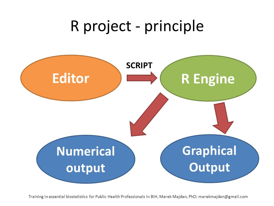 Script example library (RODBC) library(foreign) library(Hmisc) library(Design) library(graphics) barb <- sqlFetch(odbcConnectExcel( d:/barb_data_new.xls ), sqtable = data , na.strings = NA , as.is = T) summary(barb) describe(barb) describe(barb$barb_group) ##normality tests shapiro.test(barb$AGE_CORRECTED) Training in essential biostatistics for Public Health Professionals in BiH, Marek Majdan, PhD; marekmajdan@gmail.com