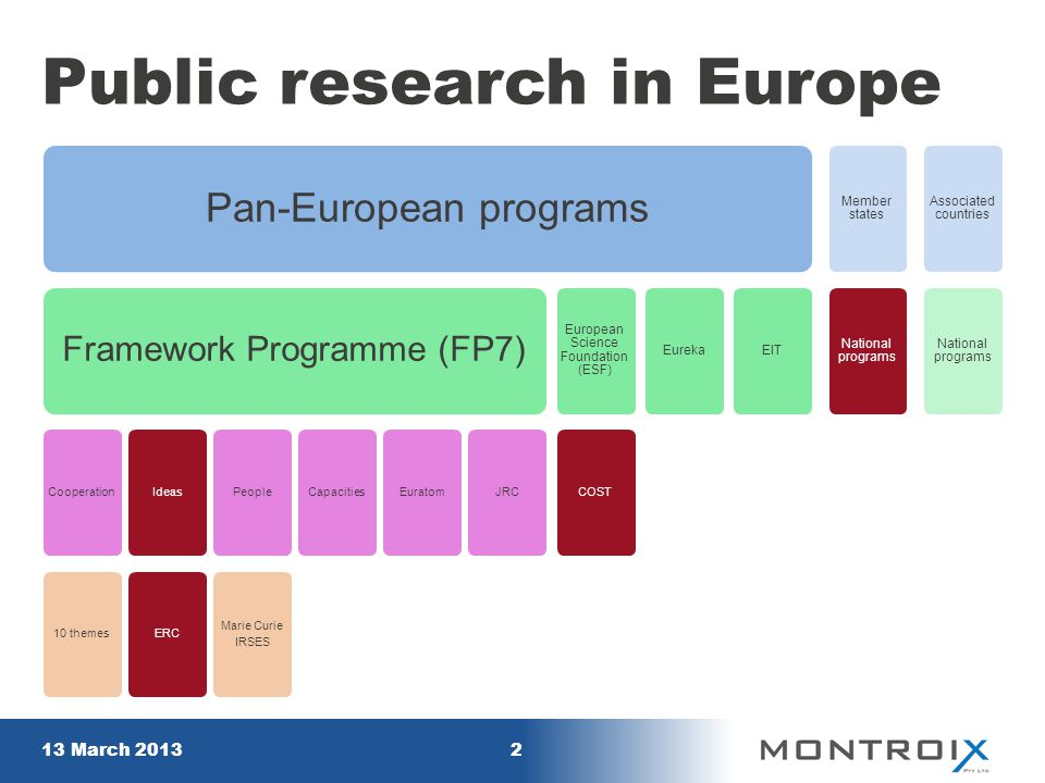 Public research in Europe Pan-European programs Framework Programme (FP7) Cooperation10 themesIdeasERCPeople Marie Curie IRSES CapacitiesEuratomJRC European Science Foundation (ESF) COST EurekaEIT Member states National programs Associated countries National programs 13 March 20132