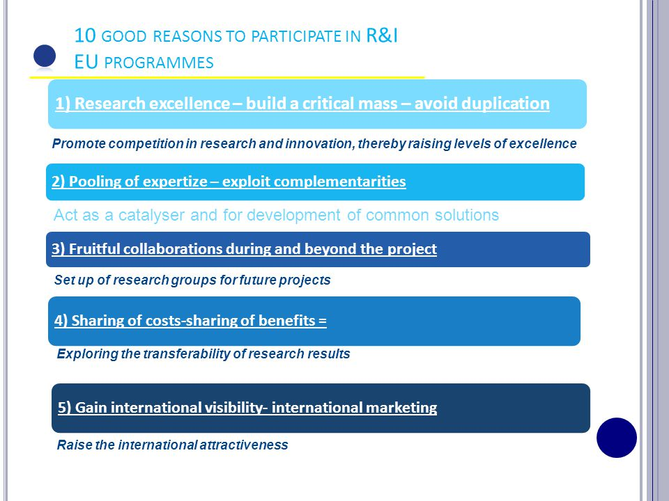 1) Research excellence – build a critical mass – avoid duplication Promote competition in research and innovation, thereby raising levels of excellence 2) Pooling of expertize – exploit complementarities 3) Fruitful collaborations during and beyond the project Set up of research groups for future projects 10 GOOD REASONS TO PARTICIPATE IN R&I EU PROGRAMMES 4) Sharing of costs-sharing of benefits = Exploring the transferability of research results 5) Gain international visibility- international marketing Raise the international attractiveness Act as a catalyser and for development of common solutions