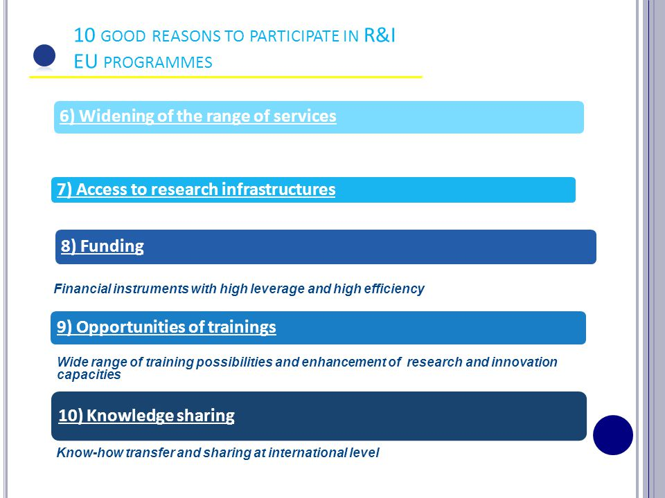 10 GOOD REASONS TO PARTICIPATE IN R&I EU PROGRAMMES 6) Widening of the range of services 7) Access to research infrastructures 8) Funding Financial in