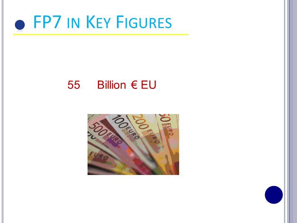 55 Billion € EU FP7 IN K EY F IGURES