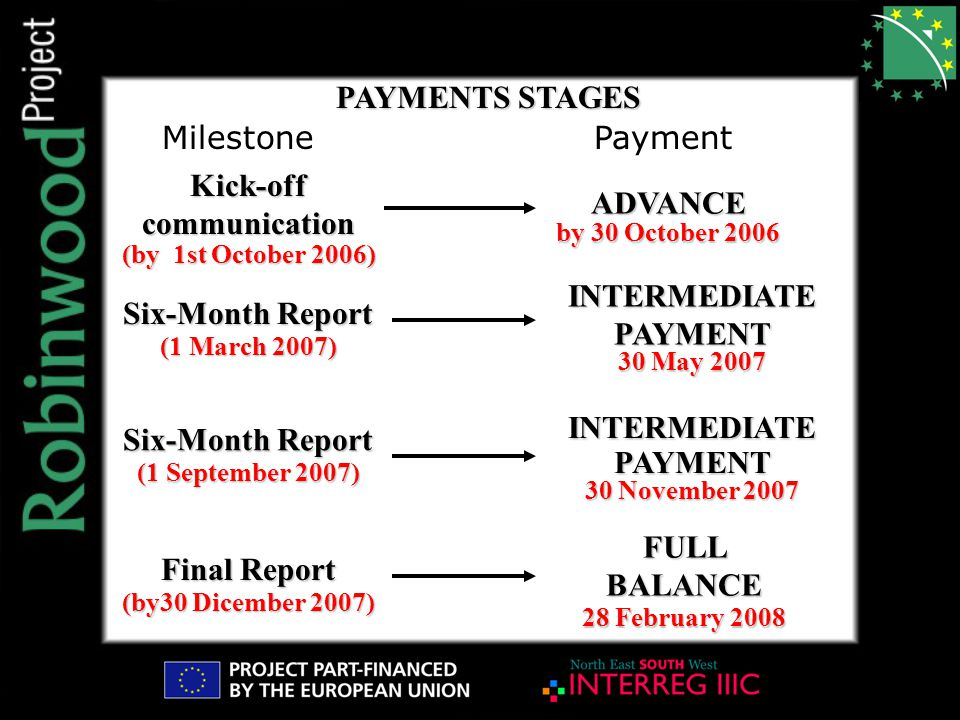 PAYMENTS STAGES Kick-off communication (by 1st October 2006) PaymentMilestone ADVANCE by 30 October 2006 INTERMEDIATE PAYMENT 30 May 2007 INTERMEDIATE PAYMENT 30 November 2007 FULL BALANCE 28 February 2008 Six-Month Report (1 March 2007) Six-Month Report (1 September 2007) Final Report (by30 Dicember 2007)