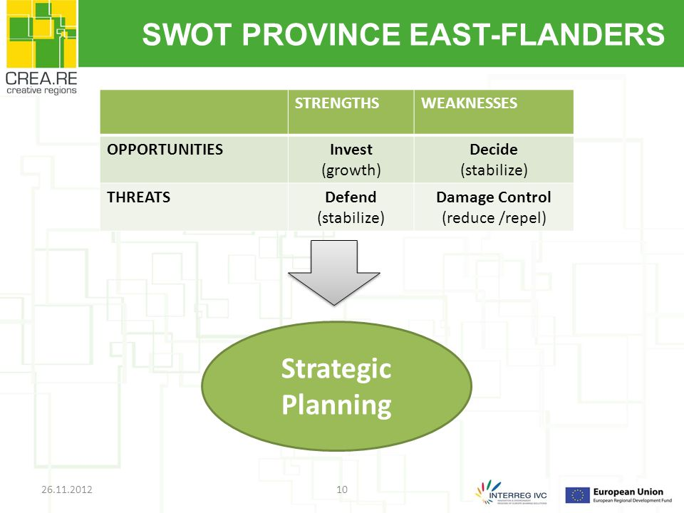 SWOT PROVINCE EAST-FLANDERS STRENGTHSWEAKNESSES OPPORTUNITIESInvest (growth) Decide (stabilize) THREATSDefend (stabilize) Damage Control (reduce /repel) 1026.11.2012 Strategic Planning
