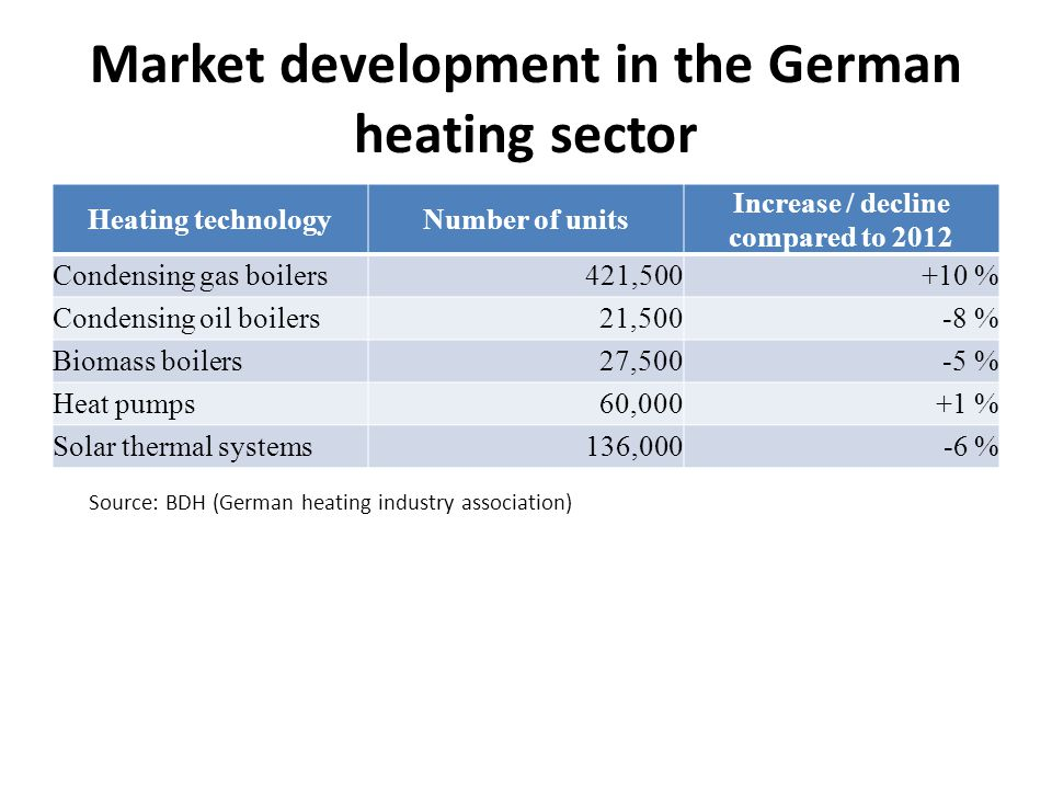 Market development in the German heating sector Heating technologyNumber of units Increase / decline compared to 2012 Condensing gas boilers421,500+10 % Condensing oil boilers 21,500 -8 % Biomass boilers 27,500 -5 % Heat pumps 60,000 +1 % Solar thermal systems136,000 -6 % Source: BDH (German heating industry association)