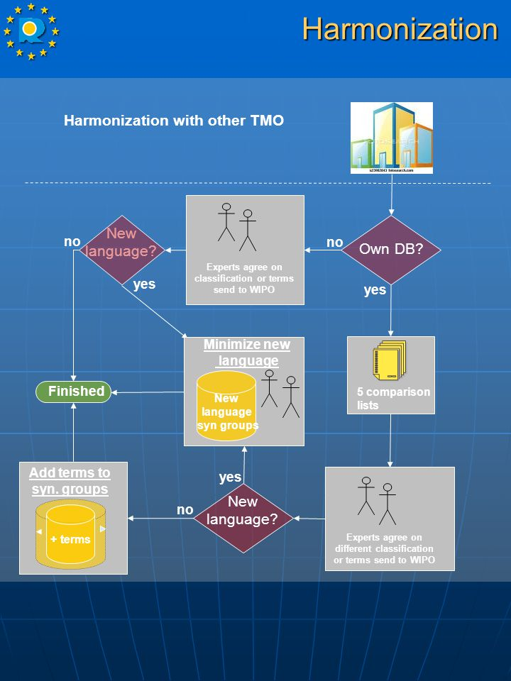 Harmonization with other TMO 5 comparison lists New language.