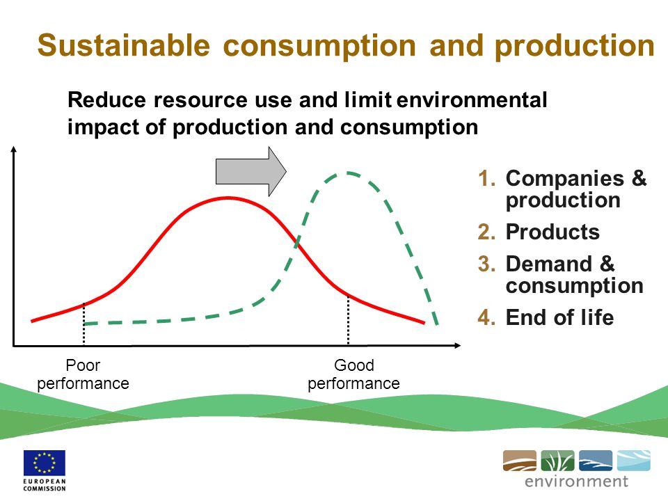 Poor performance Good performance 1.Companies & production 2.Products 3.Demand & consumption 4.End of life Reduce resource use and limit environmental