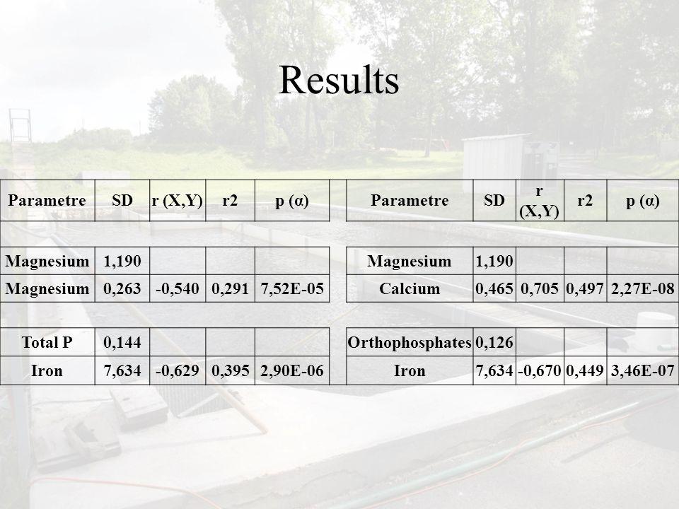 Results ParametreSDr (X,Y)r2p (α) ParametreSD r (X,Y) r2p (α) Magnesium1,190 Magnesium1,190 Magnesium0,263-0,5400,2917,52E-05Calcium0,4650,7050,4972,27E-08 Total P0,144 Orthophosphates0,126 Iron7,634-0,6290,3952,90E-06 Iron7,634-0,6700,4493,46E-07