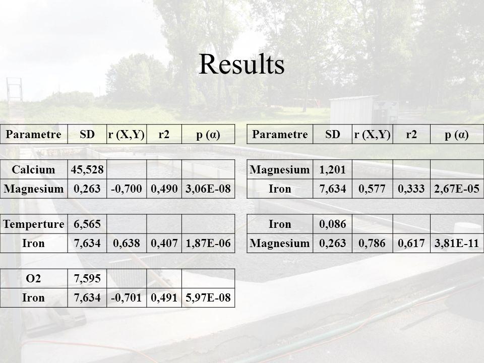 Results ParametreSDr (X,Y)r2p (α)ParametreSDr (X,Y)r2p (α) Calcium45,528 Magnesium1,201 Magnesium0,263-0,7000,4903,06E-08Iron7,6340,5770,3332,67E-05 Temperture6,565 Iron0,086 Iron7,6340,6380,4071,87E-06Magnesium0,2630,7860,6173,81E-11 O27,595 Iron7,634-0,7010,4915,97E-08