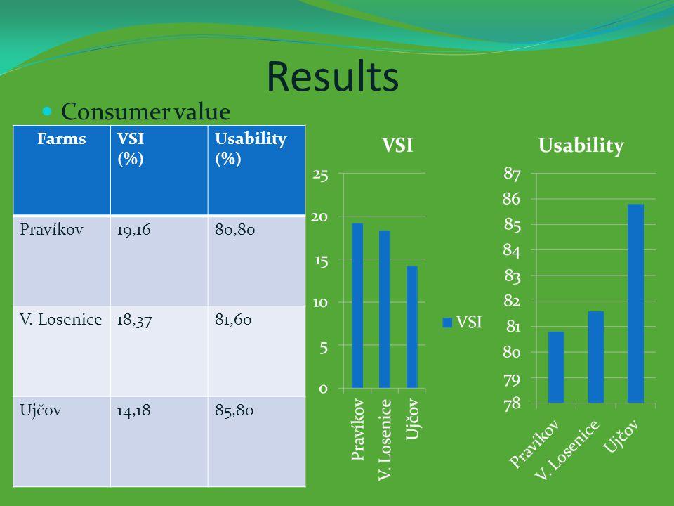 Results Consumer value FarmsVSI (%) Usability (%) Pravíkov19,1680,80 V.