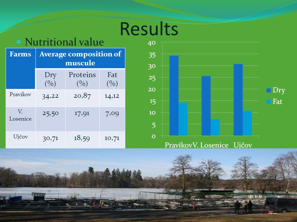 Results Nutritional value FarmsAverage composition of muscule Dry (%) Proteins (%) Fat (%) Pravíkov 34,2220,8714,12 V.