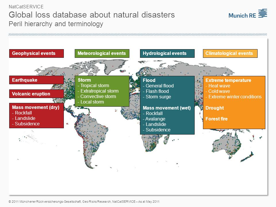 *in 2010 values *in 2010 values NatCatSERVICE Natural catastrophes in Europe 1980 – 2010 Percentage distribution 4,100 Loss events150,000 Fatalities Overall losses* EUR 415bnInsured losses* EUR 130bn © 2011 Münchener Rückversicherungs-Gesellschaft, Geo Risks Research, NatCatSERVICE – As at January 2011 Meteorological events (Storm) Hydrological events (Flood, mass movement) Climatological events (Extreme temperature, drought, forest fire) Geophysical events (Earthquake, tsunami, volcanic eruption)