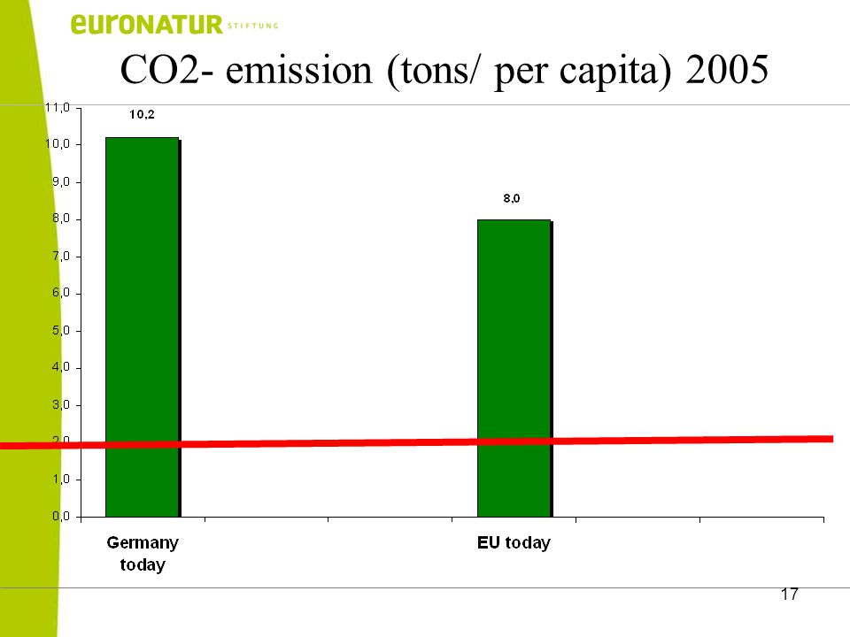 17 CO2- emission (tons/ per capita) 2005