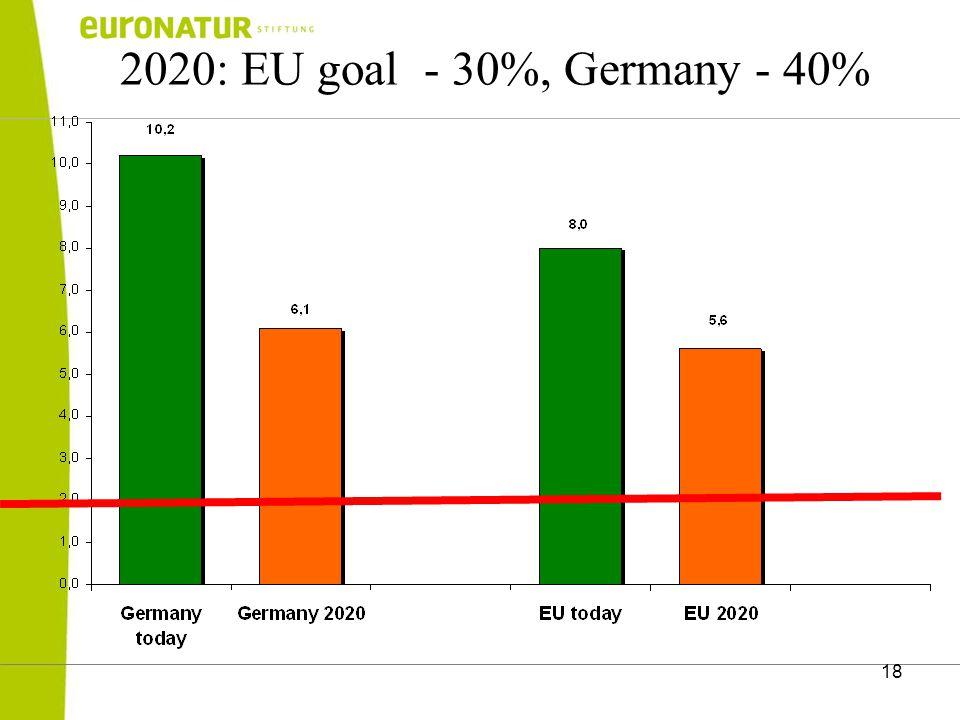 18 2020: EU goal - 30%, Germany - 40%
